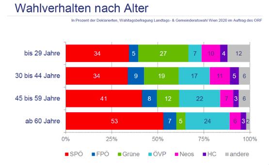 Wahlergebnis Viennas Kids